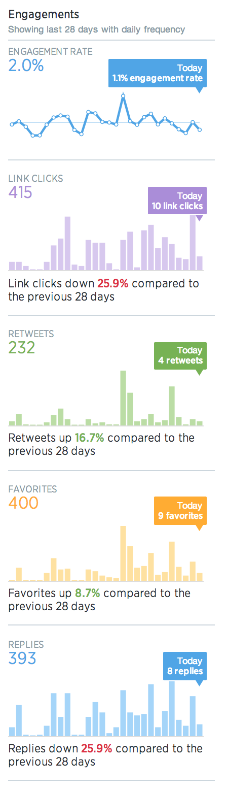 Twitter Analytics 28-Day Summary